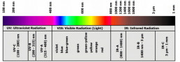 Wavelengths of optical radiation from artificial sources of light